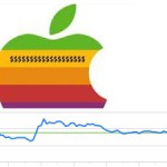 AAPL:  What the Dividend means for option traders